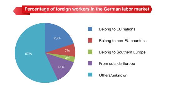 German Labor Market