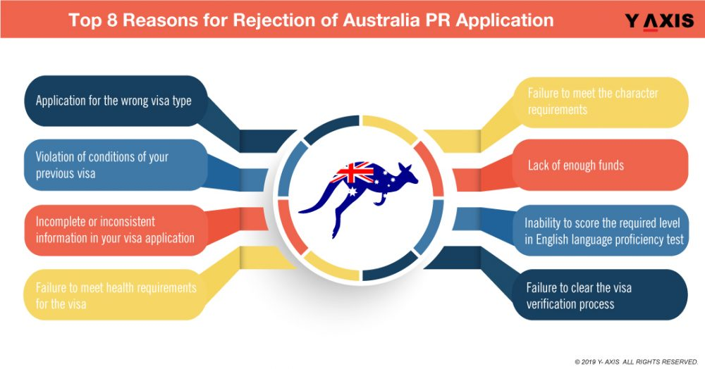 Top-8 Reasons for Rejection of Australia PR