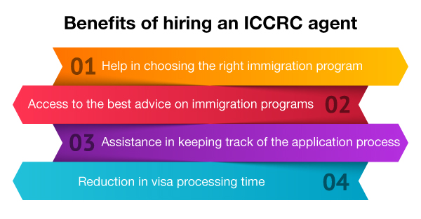 Benefits of Hiring an ICCRC Agent