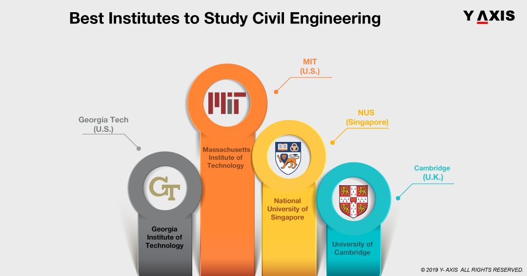 Best Institutes to Study Civil Engineering