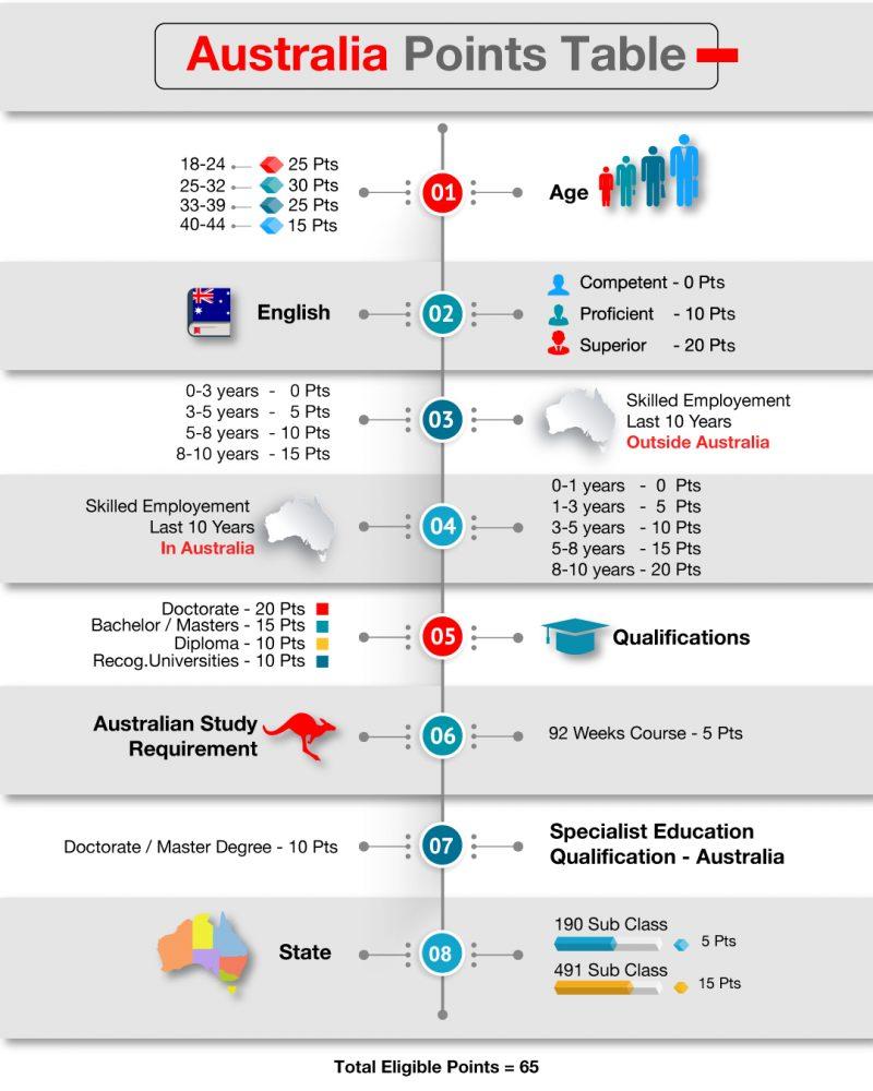 Australia PR Eligibility Points
