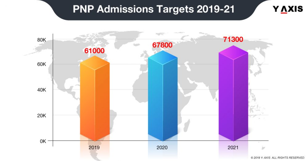 PNP Admissions Targets 2019-21