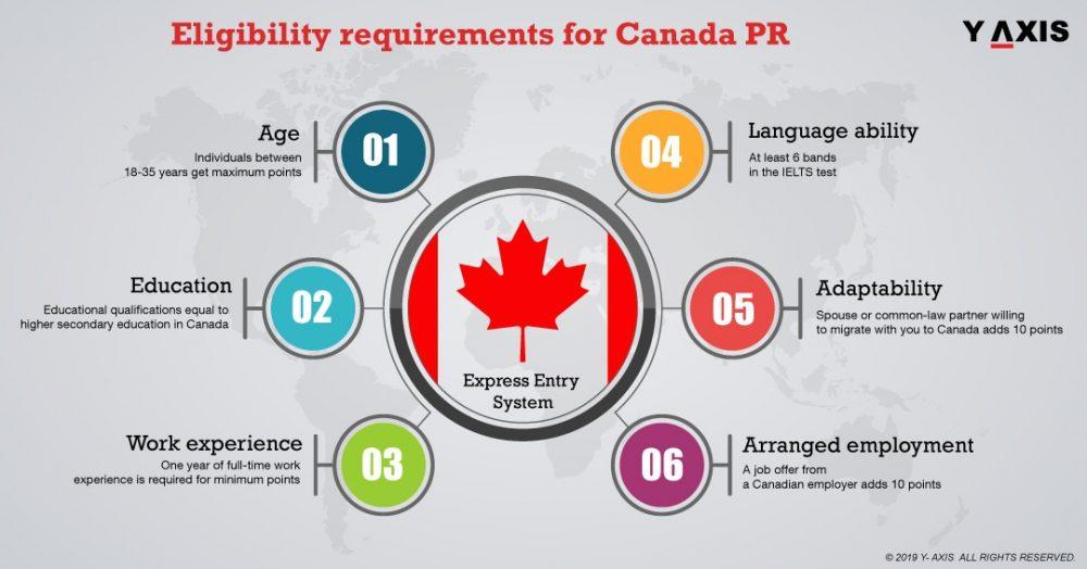 Requirements for Canada PR Visa