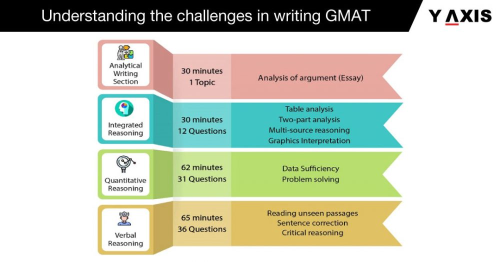 GMAT Online Coaching Classes