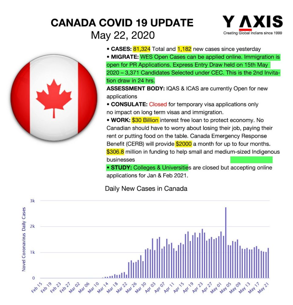 22st May Covid19 Updates - Canada