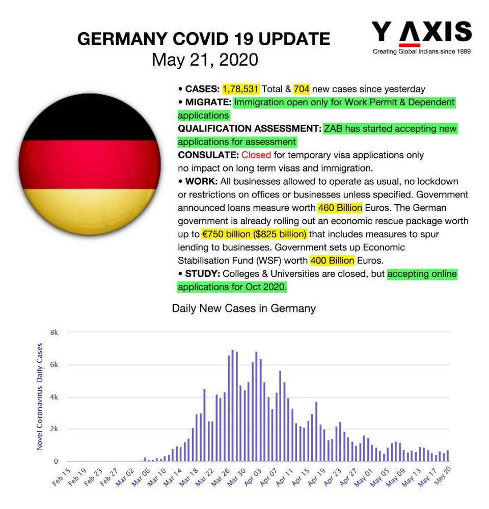 21st May Covid19 Updates - Germany