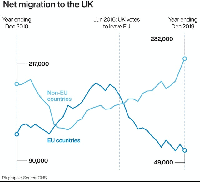 The UK Sees Record Immigration From Non-EU Countries