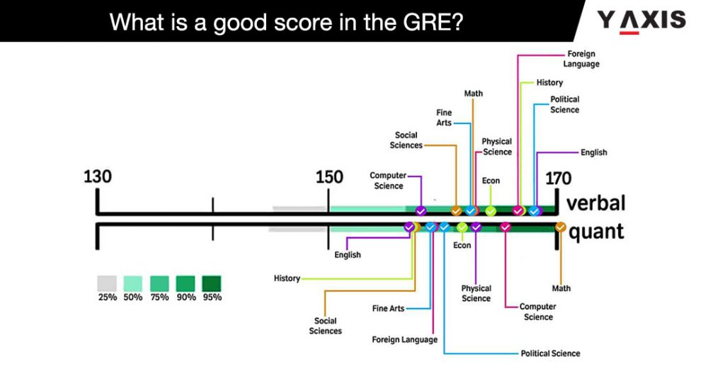 GRE Coaching Online