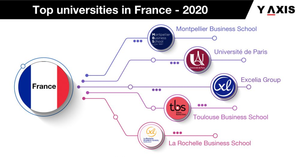 Study in France - Best Universities