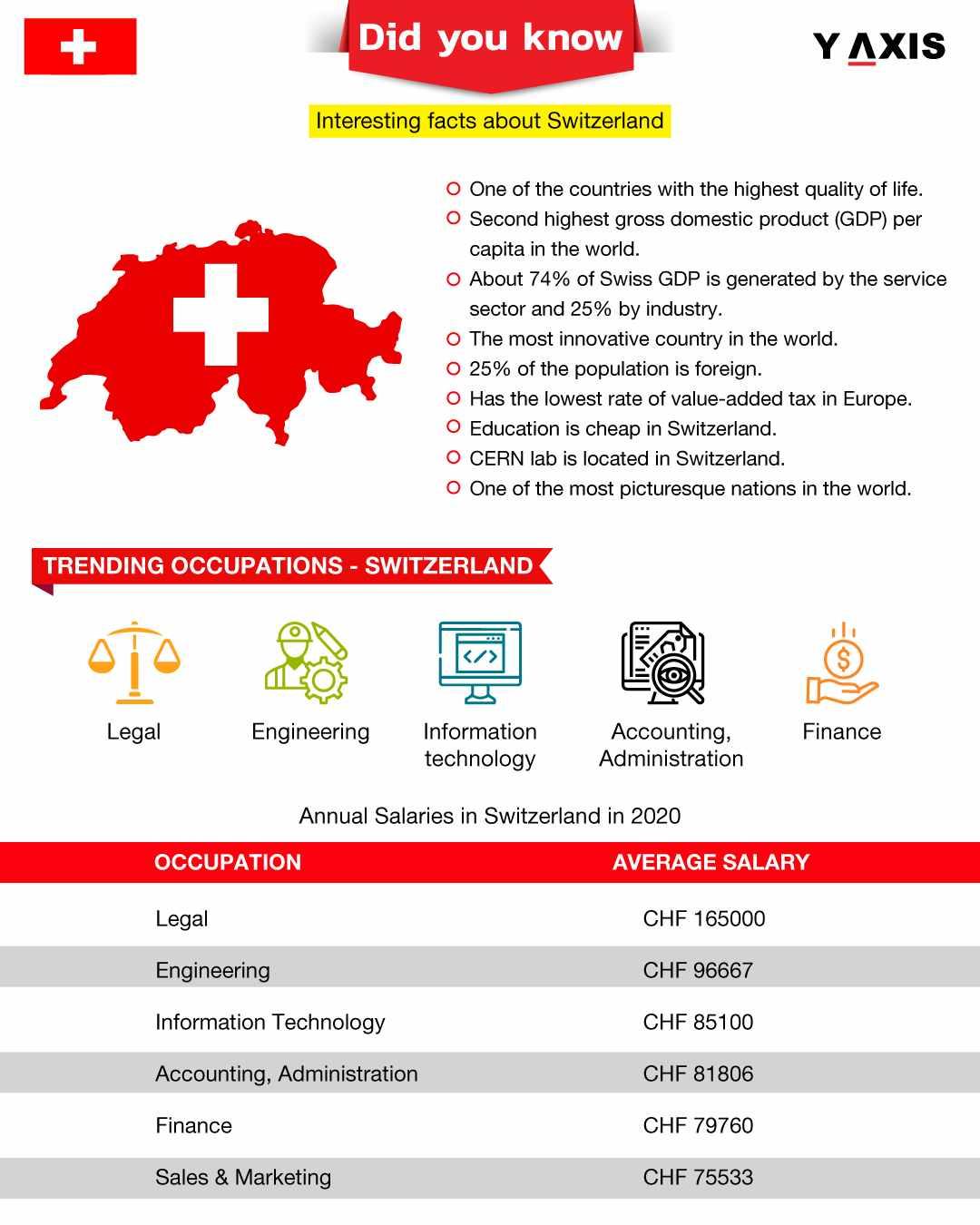 Switzerland Work Visa