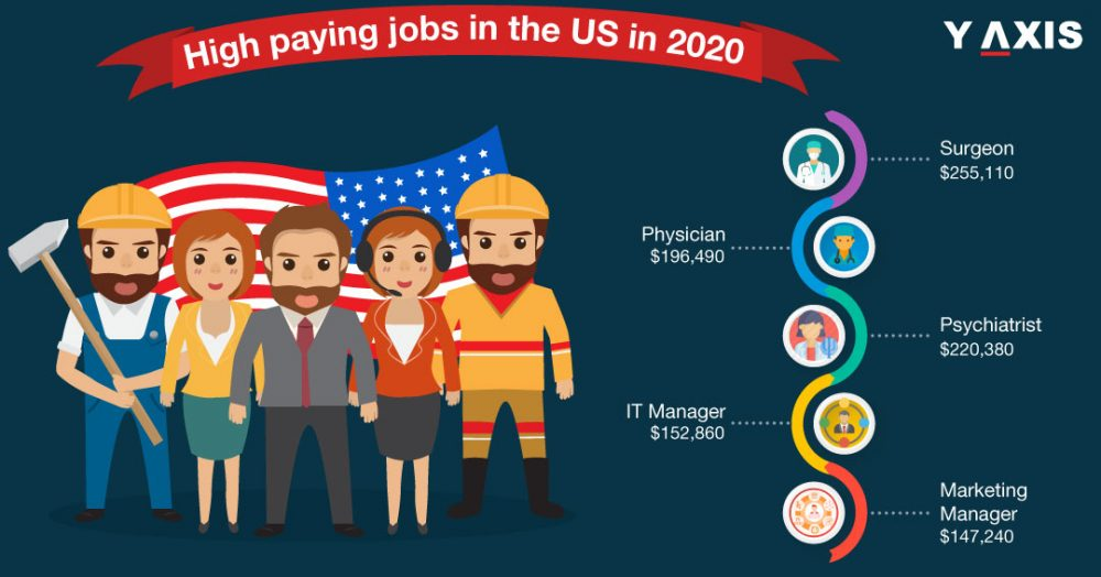 High paying jobs in US