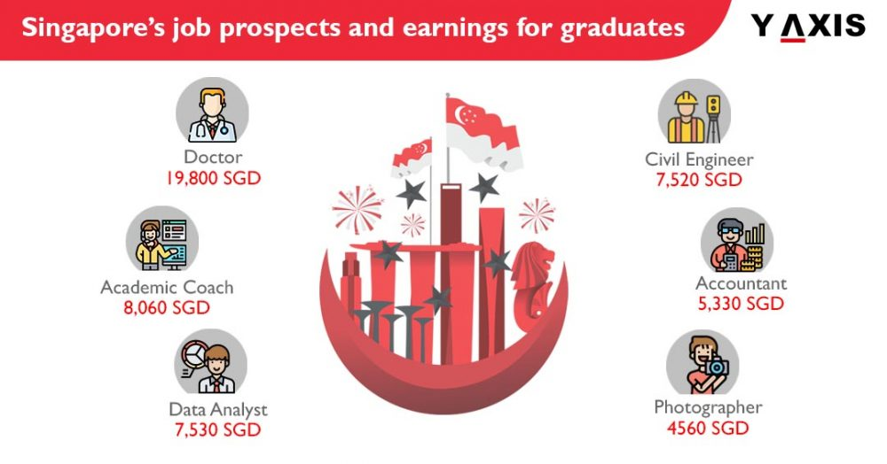 Highest Paid Jobs in Singapore