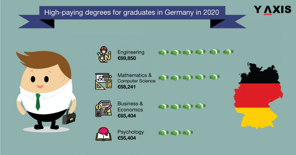Highest paid degrees in Germany