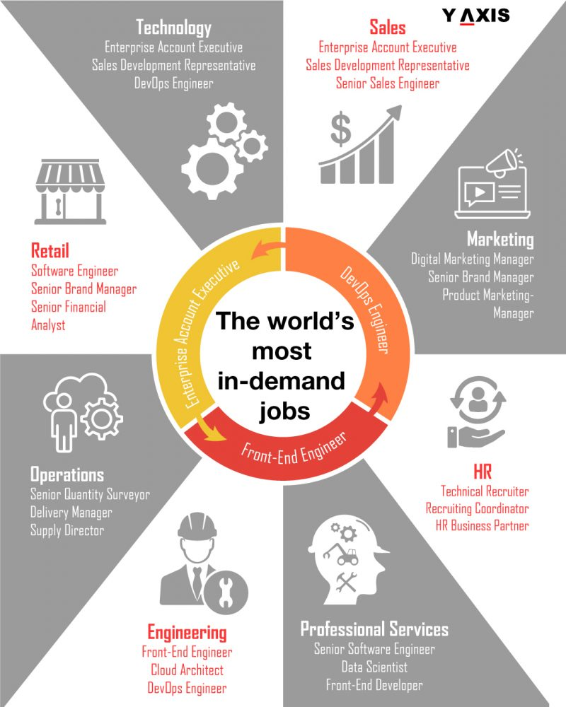 World's most in-demand jobs