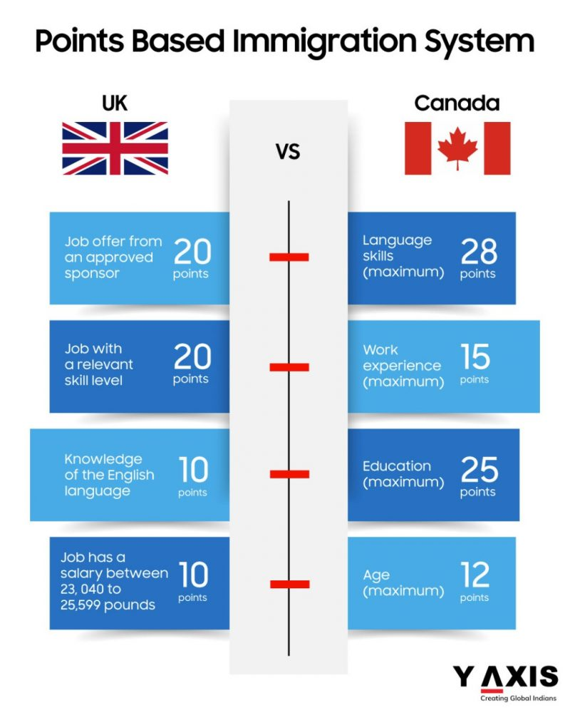 Differences between Canada and the UK's points-based system for immigration