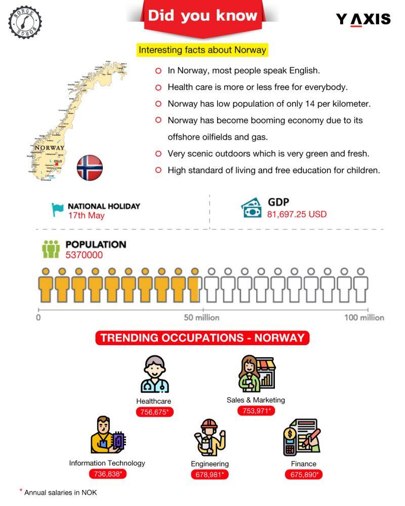 Norway Work Visa