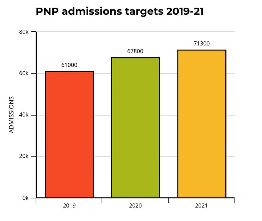 PNP admissions targets