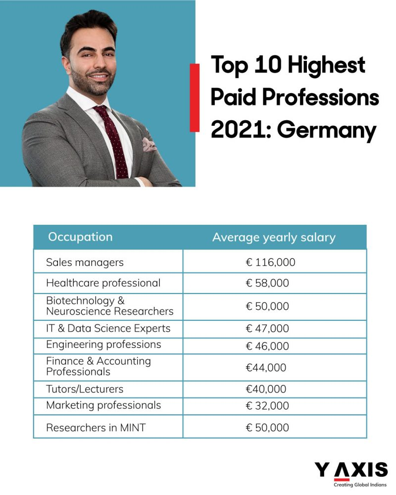 Top 10 Highest Paid Professions Germany