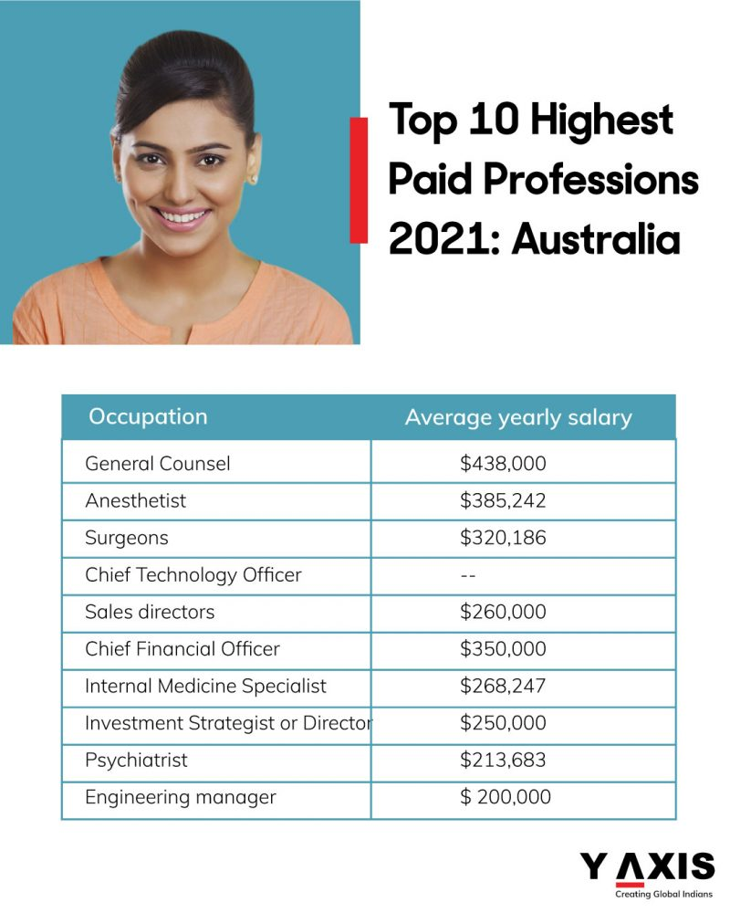 Top 10 Highest Paid Professions Australia