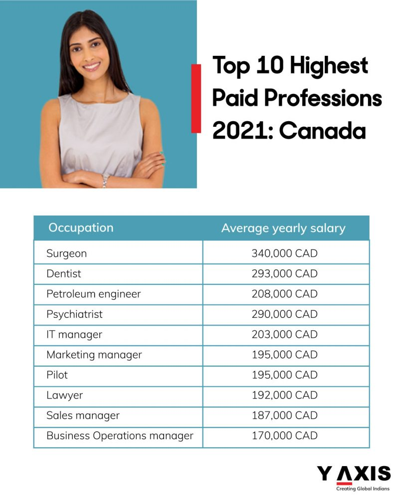 Top 10 Highest Paid Professions Canada