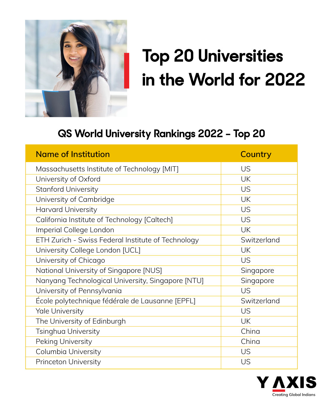 Top 20 Universities in the World for 2022